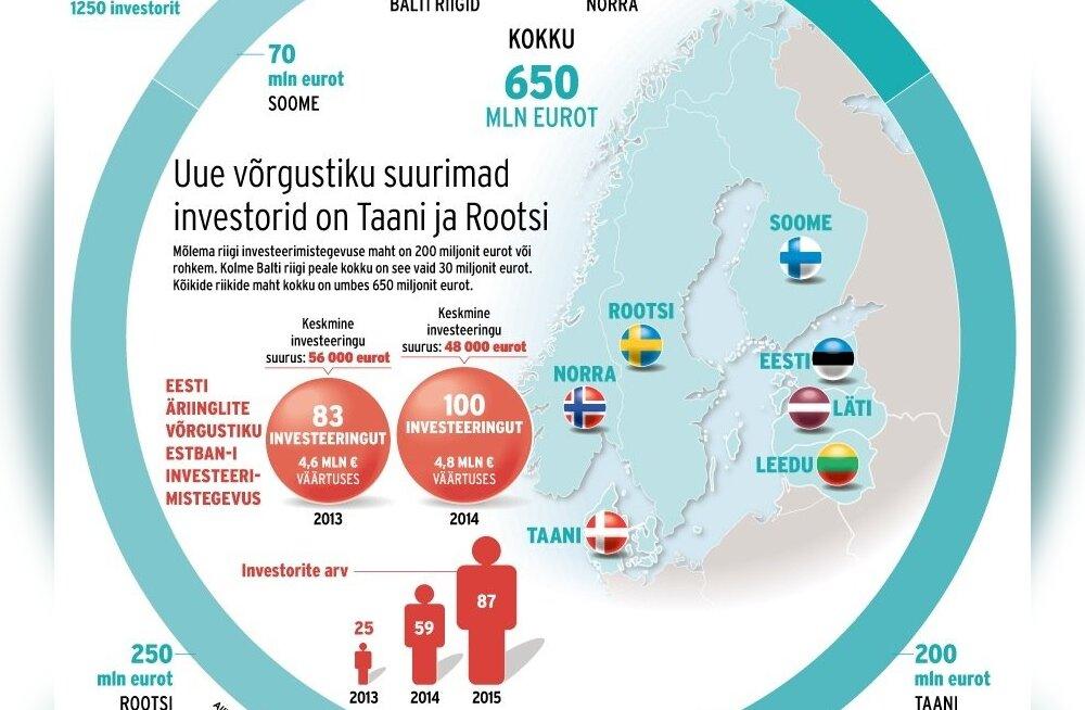 Uue võrgustiku suurimad investorid on Taani ja Rootsi