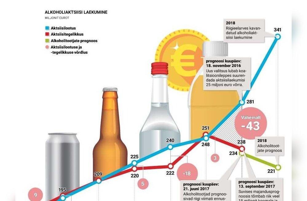 Alkoholiaktsiisi järsk tõstmine ähvardab 2018. aasta eelarve kummuli lüüa