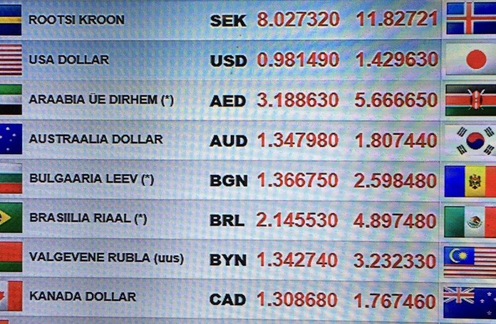 ФОТО и ГРАФИК: В аэропорту курсы валют значительно выше, чем в самом Таллинне