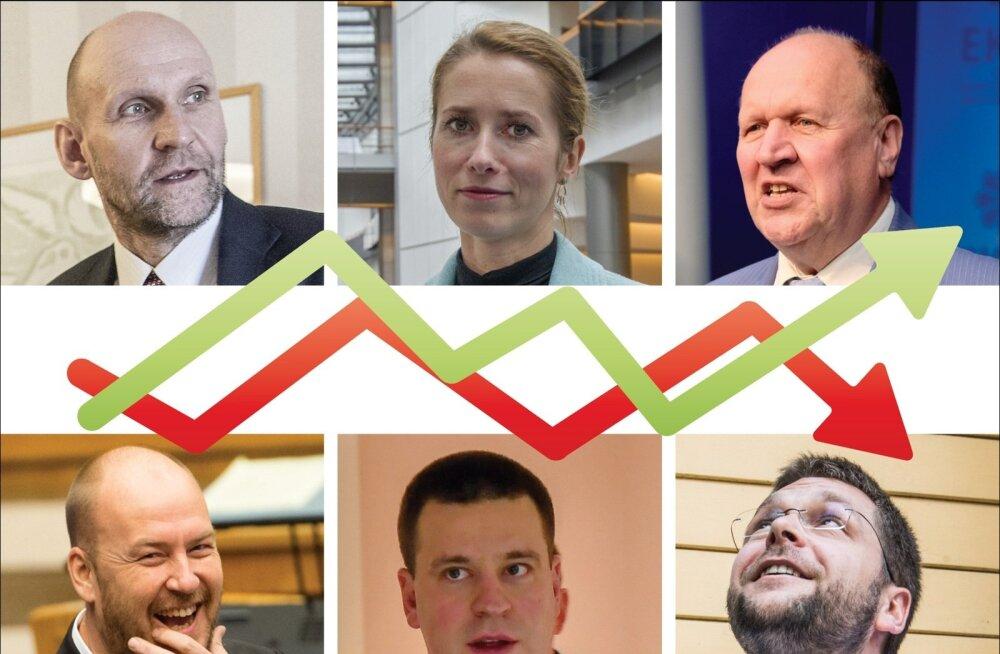 Uuring: rahvas tahab peaministriks Kaja Kallast või Jüri Ratast, sotside ja IRL-i esimeestel pole toetust ollagi
