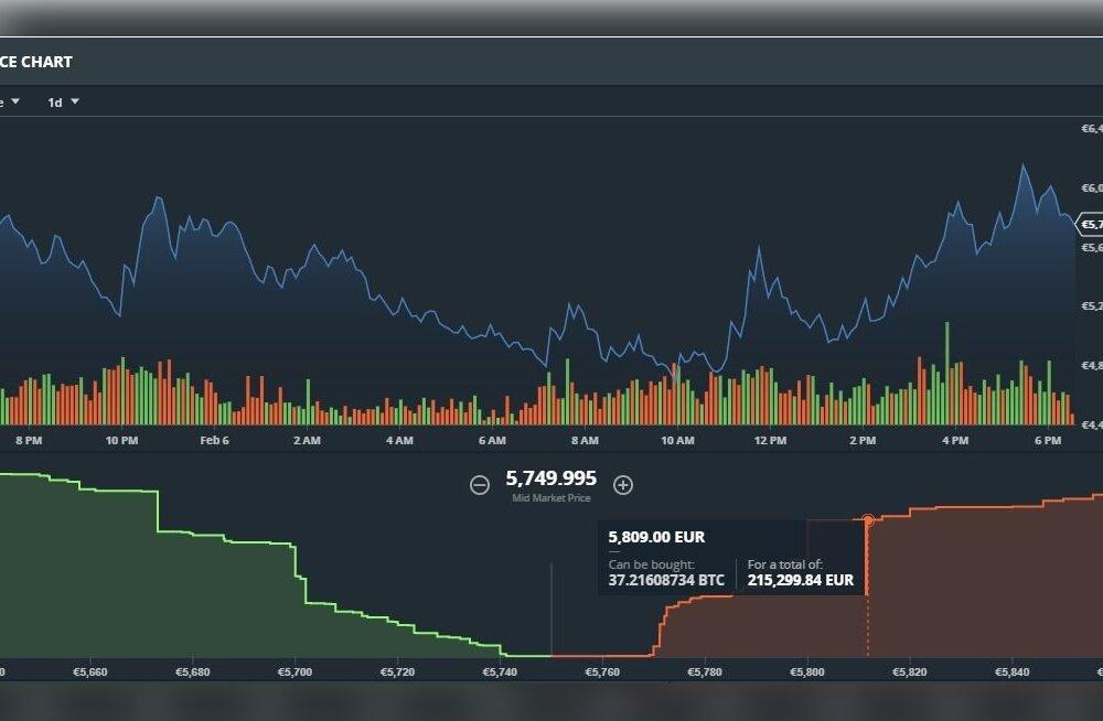 Bitcoini hind eurodes Gdax platvormil