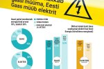 Eesti Energia rõhutab, et graafikul näidatud hind võib muutuda igal nädalal, tulenevalt hulgituru hindadest. Novembri alguses alustatakse e-teeninduses lepingute sõlmimist.