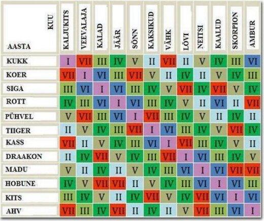 Horoskoop paljastab | Vaata järele, mis on sinu roll selles elus