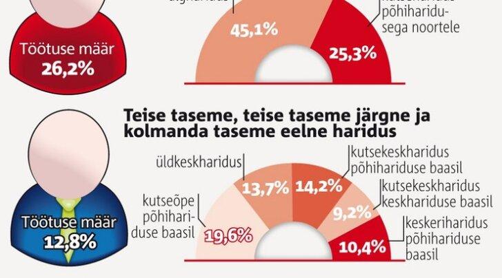 Eesti töötajatest rohkem kui kolmandikul puudub erialane haridus