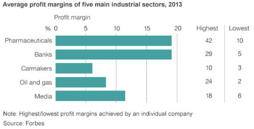 Viie peamise tööstuse mullused keskmised kasumimarginaalid