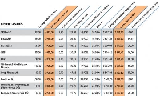 Siin on näha kui erinevad on laenu kulud kokku erinevate pakkujate puhul
