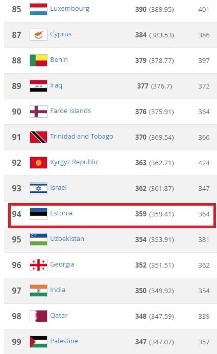 Эстония в рейтинге FIFA